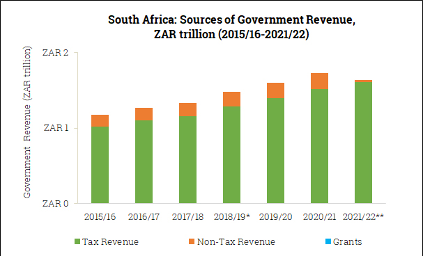 Sources of Government Revenue in South Africa (2015/16-2021/22)