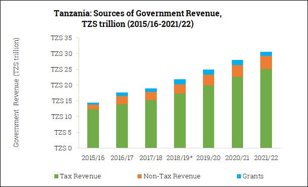 Sources of Government Revenue in Tanzania (2015/16-2021/22)