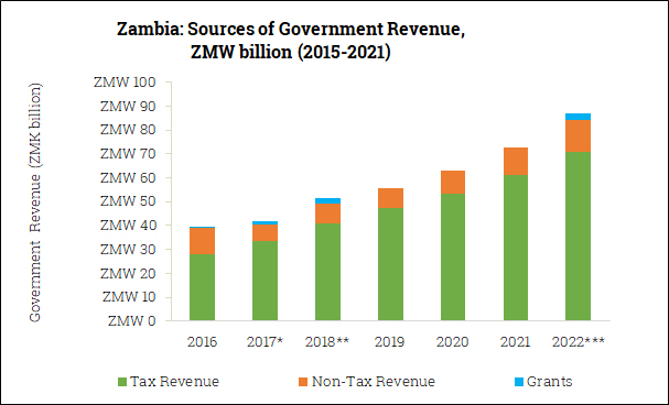 Sources of Government Revenue in Zambia (2016-2022)