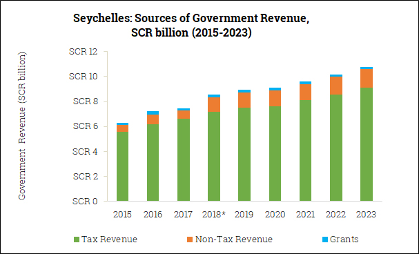 Sources of Government Revenue in the Seychelles (2015-2023)