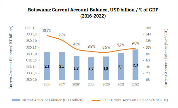 Current Account Balance in Botswana (2016-2022)