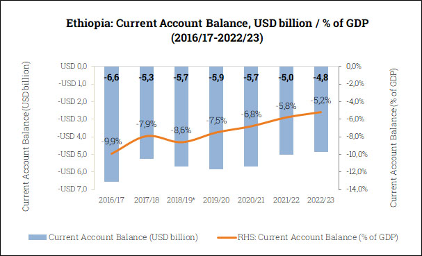 Current Account Balance in Ethiopia (2016/17-2022/23)