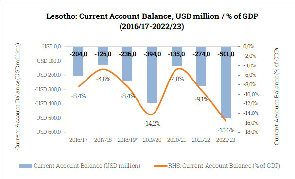 Current Account Balance in Lesotho (2016/17-2022/23)