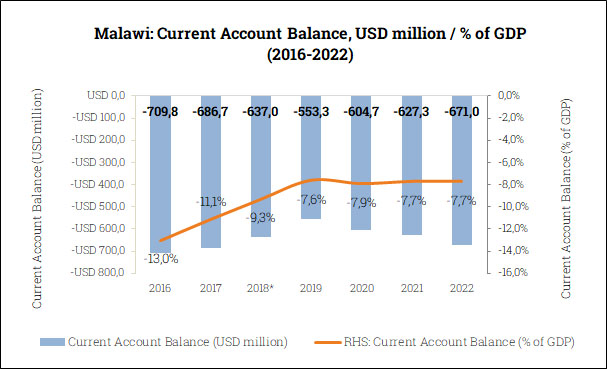 Current Account Balance in Malawi (2016-2022)