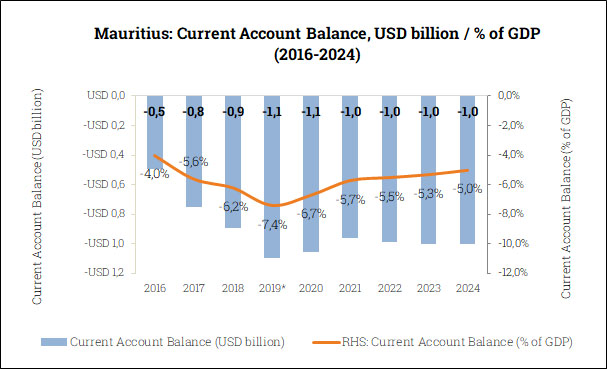 Current Account Balance in Mauritius (2016-2024)