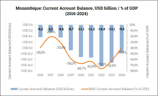 Current Account Balance in Mozambique (2016-2024)