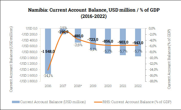 Current Account Balance in Namibia (2016-2022)