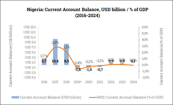 Current Account Balance in Nigeria (2016-2024)