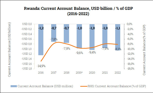 Current Account Balance in Rwanda (2016-2022)