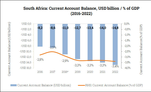 Current Account Balance in South Africa (2016-2022)