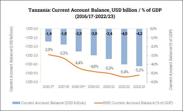 Current Account Balance in Tanzania (2016/17-2022/23)