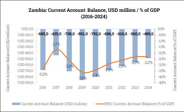 Current Account Balance in Zambia (2016-2024)