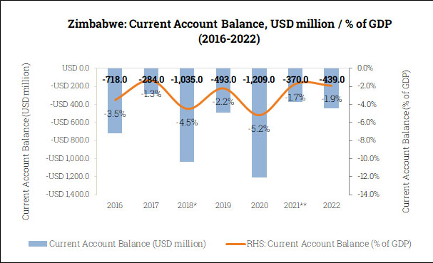 Current Account Balance in Zimbabwe (2016-2022)