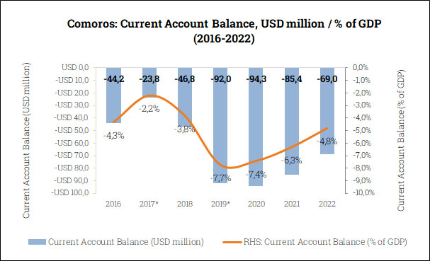 Current Account Balance in the Comoros (2016-2022)