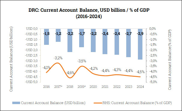 Current Account Balance in the DRC (2016-2024)