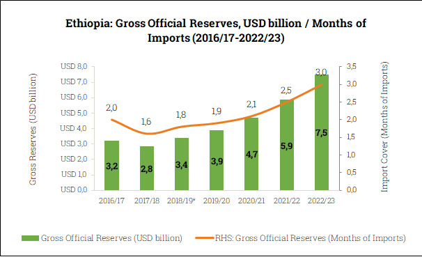 Gross Official Reserves in Ethiopia (2016/17-2022/23)