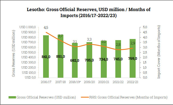 Gross Official Reserves in Lesotho (2016/17-2022/23)
