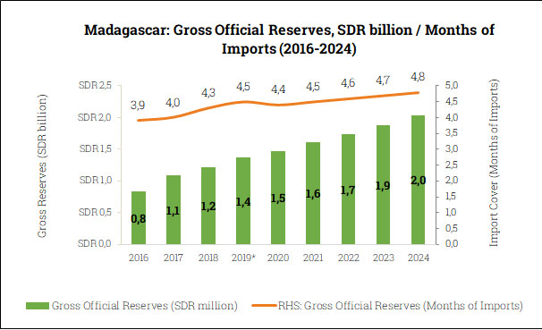 Gross Official Reserves in Madagascar (2016-2024)