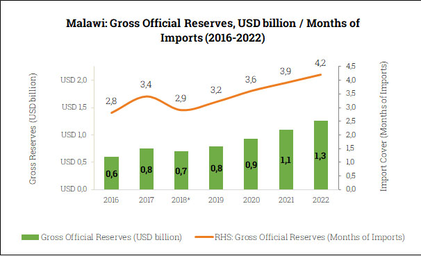 Gross Official Reserves in Malawi (2016-2022)