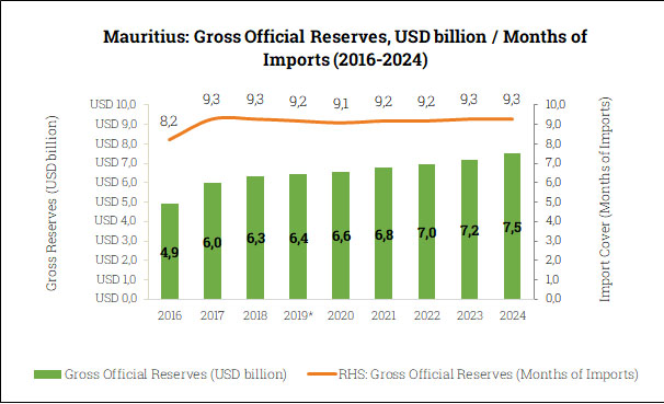 Gross Official Reserves in Mauritius (2016-2024)