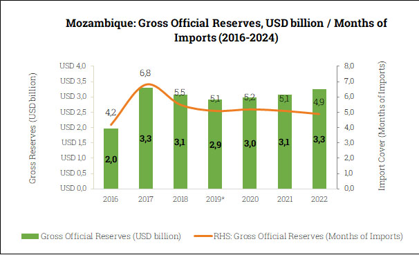 Gross Official Reserves in Mozambique (2016-2024)
