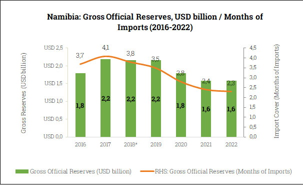 Gross Official Reserves in Namibia (2016-2022)