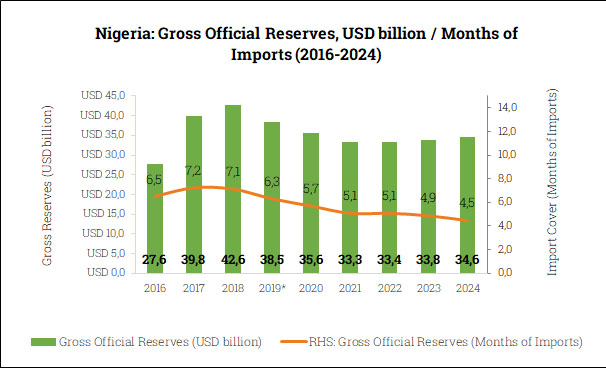 Gross Official Reserves in Nigeria (2016-2024)