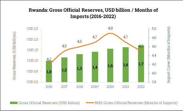Gross Official Reserves in Rwanda (2016-2022)
