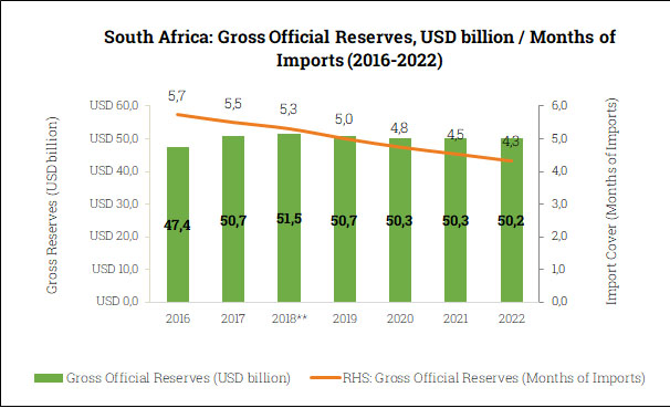 Gross Official Reserves in South Africa (2016-2022)