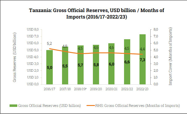 Gross Official Reserves in Tanzania (2016/17-2022/23)