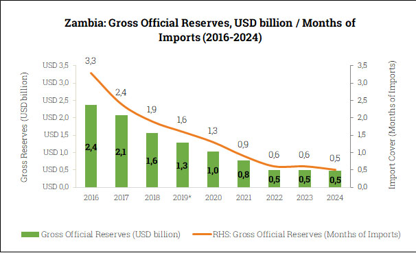 Gross Official Reserves in Zambia (2016-2024)