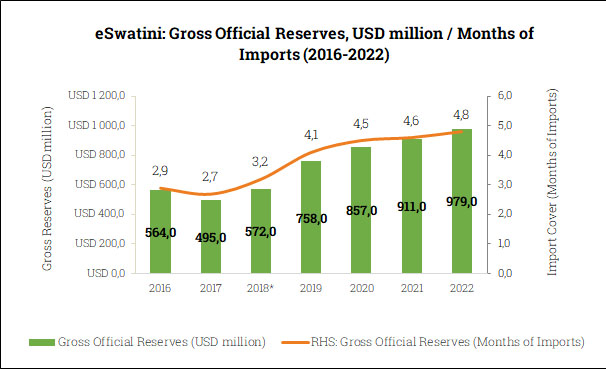 Gross Official Reserves in eSwatini (2016-2022)