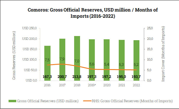 Gross Official Reserves in the Comoros (2016-2022)