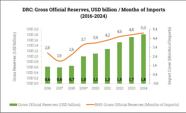 Gross Official Reserves in the DRC (2016-2024)