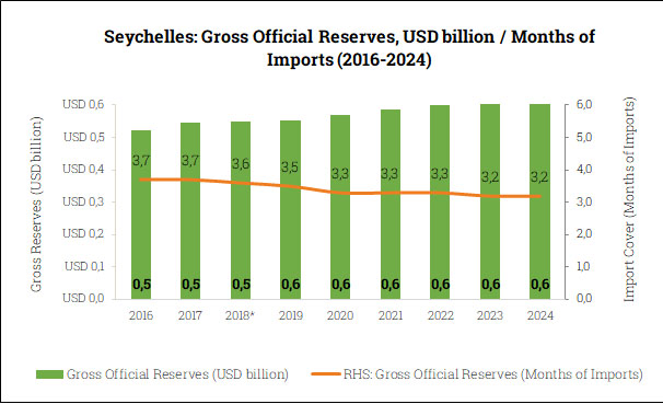 Gross Official Reserves in the Seychelles (2016-2024)