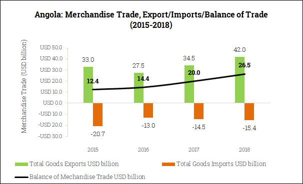 Merchandise Trade Balance in Angola (2015-2018)