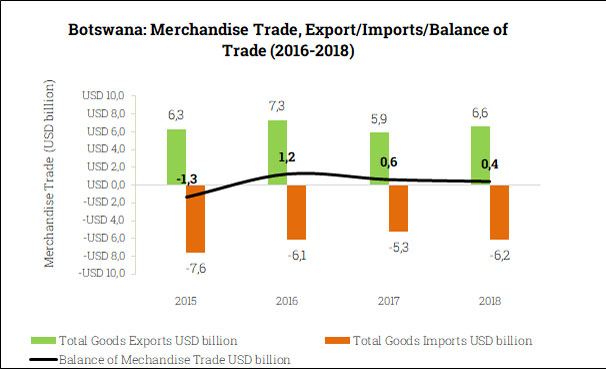 Merchandise Trade Balance in Botswana (2015-2018)