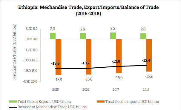 Merchandise Trade Balance in Ethiopia (2015-2018)