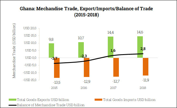 Merchandise Trade Balance in Ghana (2015-2018)