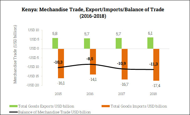 Merchandise Trade Balance in Kenya (2015-2018)
