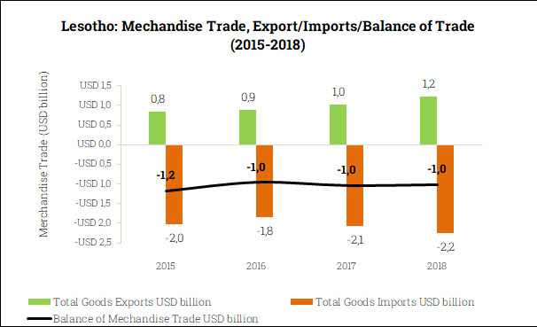Merchandise Trade Balance in Lesotho (2015-2018)
