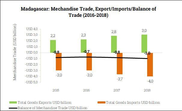 Merchandise Trade Balance in Madagascar (2015-2018)
