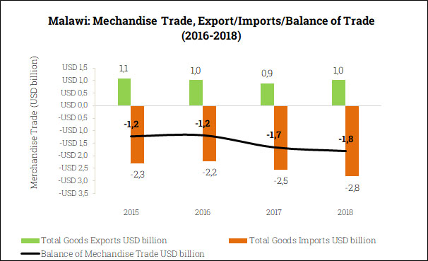 Merchandise Trade Balance in Malawi (2015-2018)