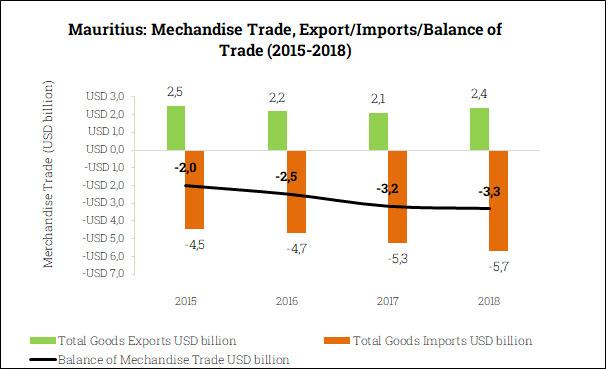Merchandise Trade Balance in Mauritius (2015-2018)