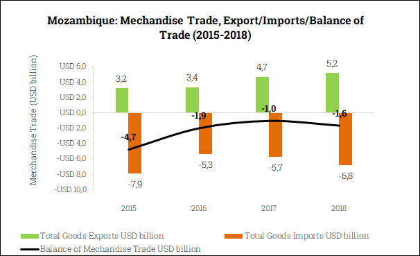 Merchandise Trade Balance in Mozambique (2015-2018)