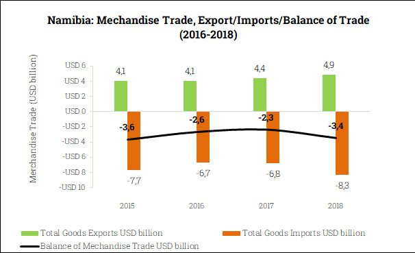 Merchandise Trade Balance in Namibia (2015-2018)