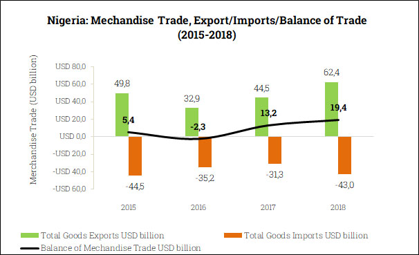 Merchandise Trade Balance in Nigeria (2015-2018)