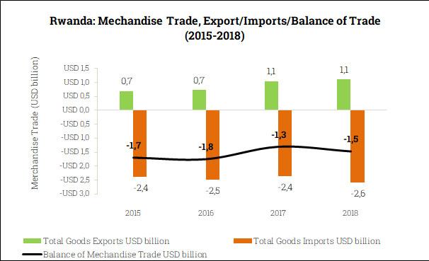 Merchandise Trade Balance in Rwanda (2015-2018)