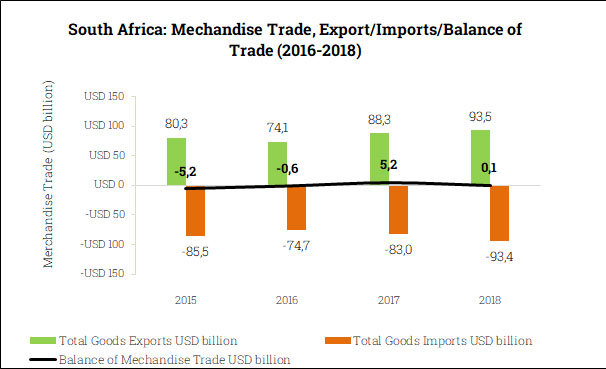 Merchandise Trade Balance in South Africa (2015-2018)