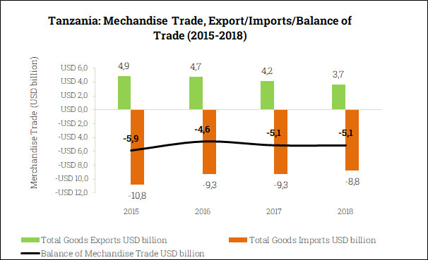 Merchandise Trade Balance in Tanzania (2015-2018)